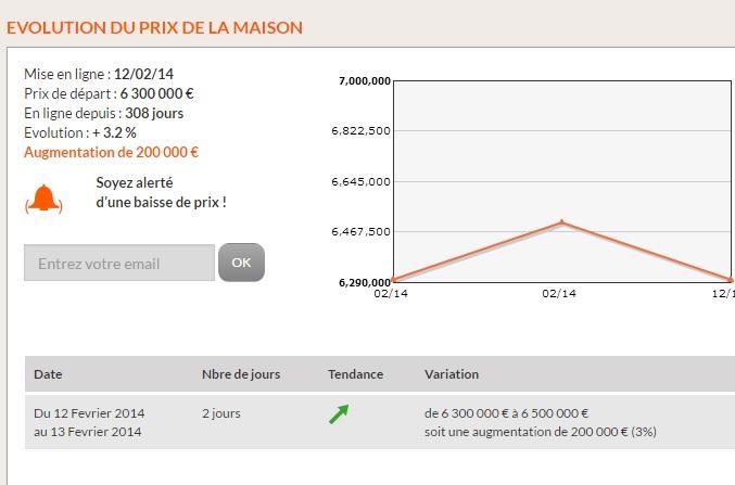 Les Clés du Midi lance l'évolution des prix sur chaque bien immobilier