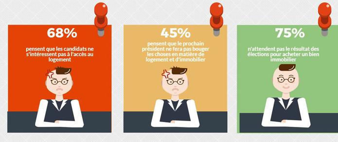Elections 2017 et Immobilier : ce que pensent les français des candidats!