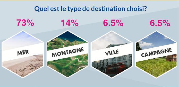 75% des français cherchent leur location de vacances sur Internet