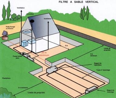 Une nouvelle règlementation pour contrôler les installations d'assainissement non collectif