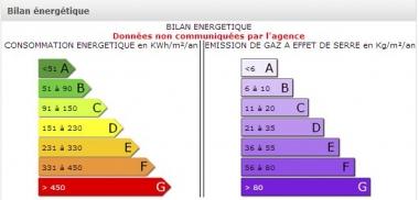 Les diagnostics de performance énergétique/ DPE ne sont toujours pas fiables