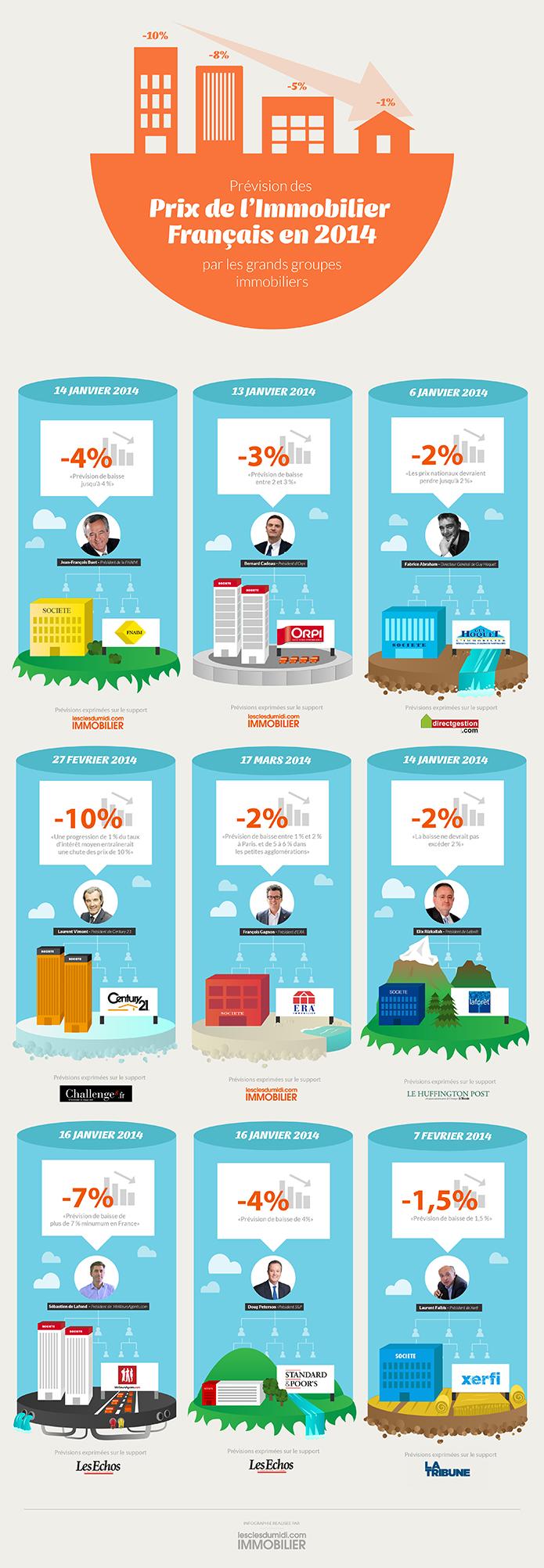 Infographie : Toutes les prévisions 2014 des grands groupes immobiliers français