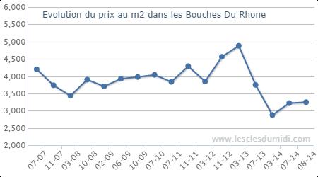 Voir les graphiques lesclesdumidi.com dans les Bouches Du Rhone