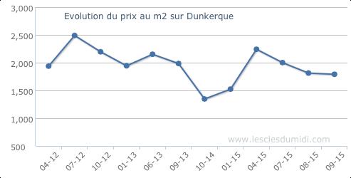 prix du metre carre maison sur Dunkerque
