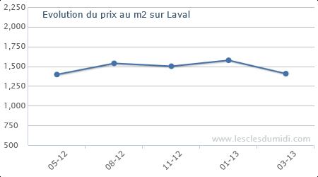 http://www.lesclesdumidi.com/img_graph/laval_1.png