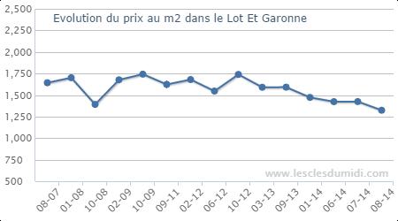 http://www.lesclesdumidi.com dans le Lot Et Garonne