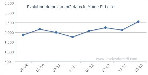 site web lesclesdumidi.com dans le Maine Et Loire