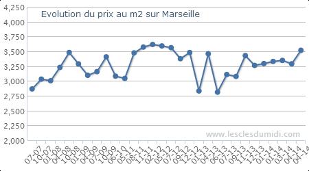 prix mètre carré appartement dans Marseille