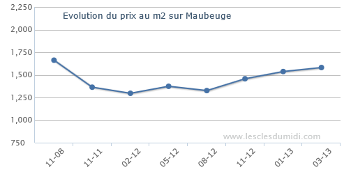 prix du metre carre bureaux  Maubeuge