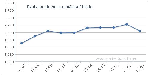 tarif metre carre terrains a Mende